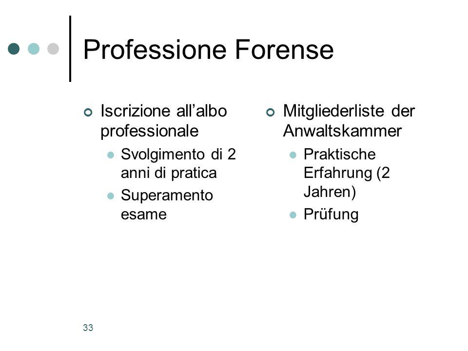 33 Professione Forense Iscrizione allalbo professionale Svolgimento di 2 anni di pratica Superamento esame Mitgliederliste der Anwaltskammer Praktisch