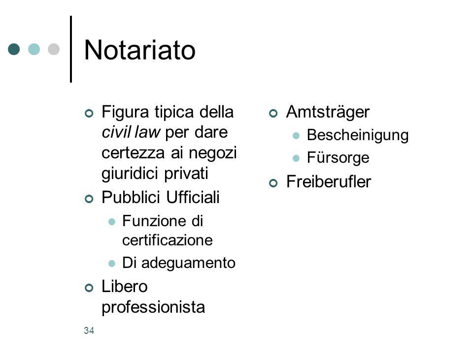 34 Notariato Figura tipica della civil law per dare certezza ai negozi giuridici privati Pubblici Ufficiali Funzione di certificazione Di adeguamento