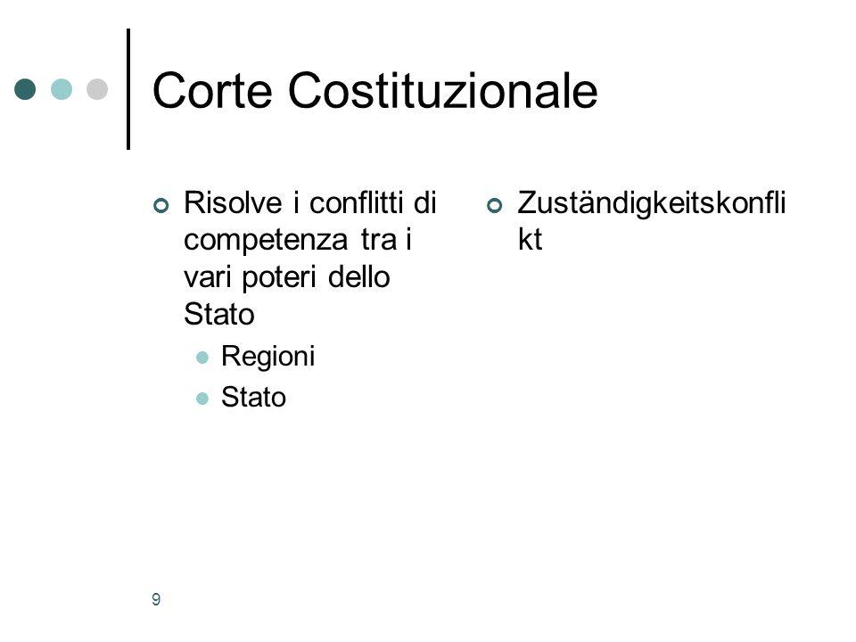 9 Corte Costituzionale Risolve i conflitti di competenza tra i vari poteri dello Stato Regioni Stato Zuständigkeitskonfli kt