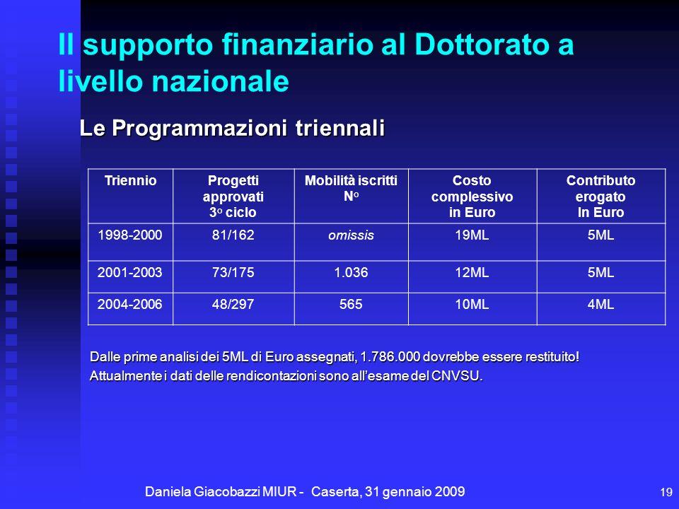 Daniela Giacobazzi MIUR - Caserta, 31 gennaio 2009 19 Il supporto finanziario al Dottorato a livello nazionale Dalle prime analisi dei 5ML di Euro assegnati, 1.786.000 dovrebbe essere restituito.