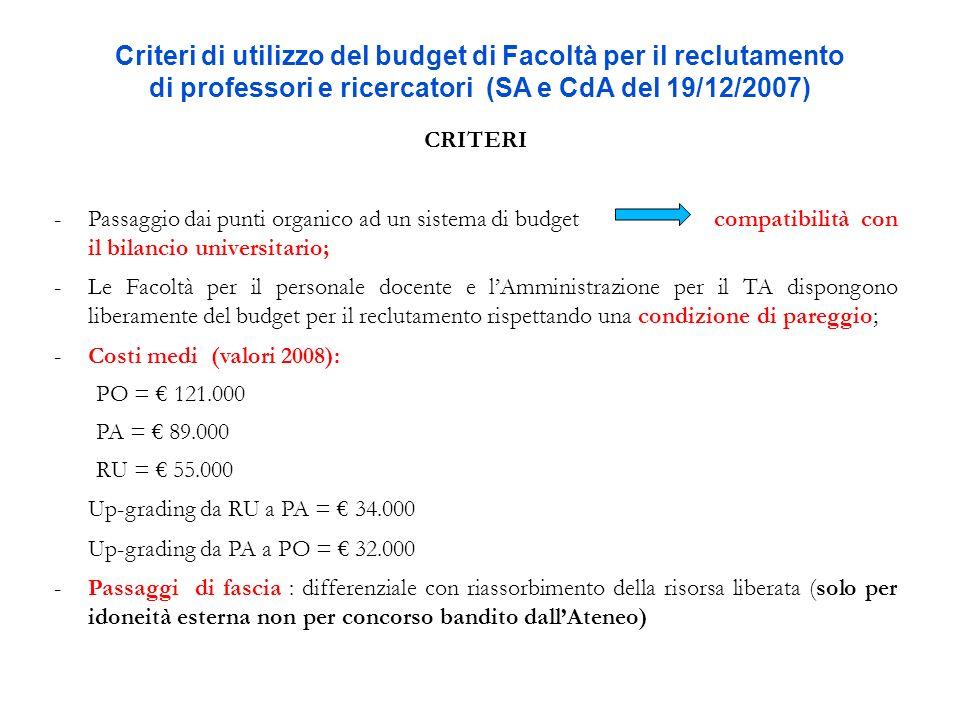 Criteri di utilizzo del budget di Facoltà per il reclutamento di professori e ricercatori (SA e CdA del 19/12/2007) CRITERI -Passaggio dai punti organ