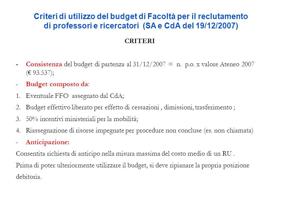 Criteri di utilizzo del budget di Facoltà per il reclutamento di professori e ricercatori (SA e CdA del 19/12/2007) CRITERI - Consistenza del budget d