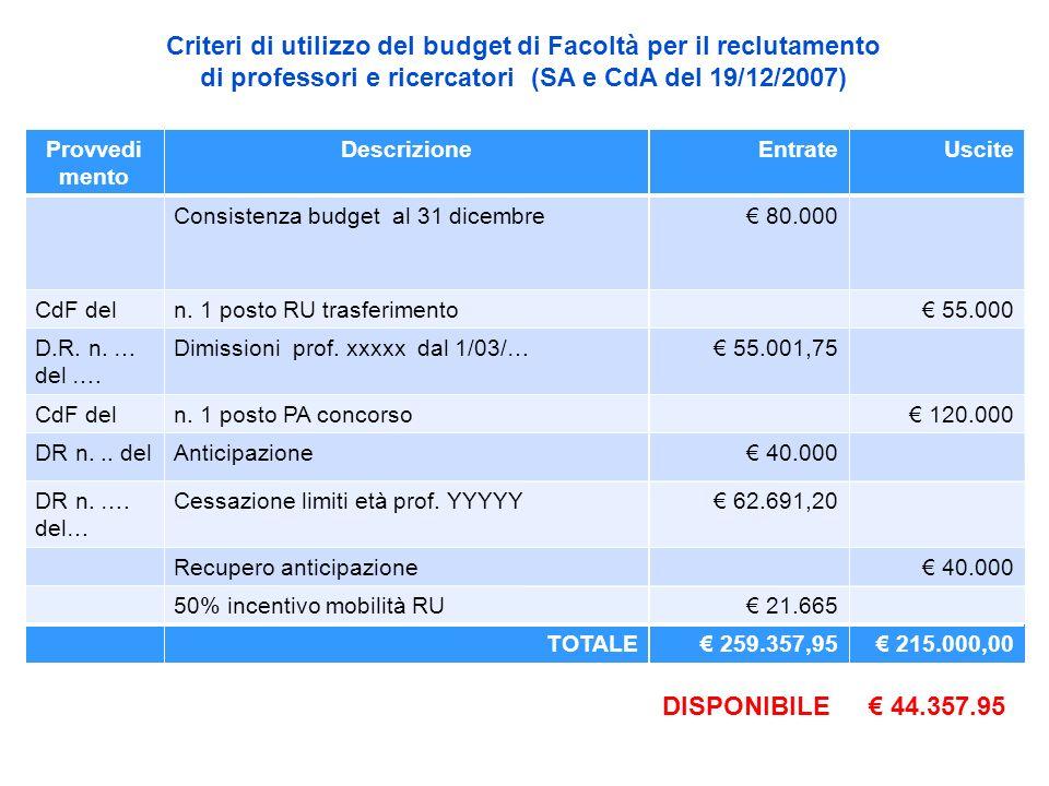 Criteri di utilizzo del budget di Facoltà per il reclutamento di professori e ricercatori (SA e CdA del 19/12/2007) DISPONIBILE 44.357.95 Provvedi men