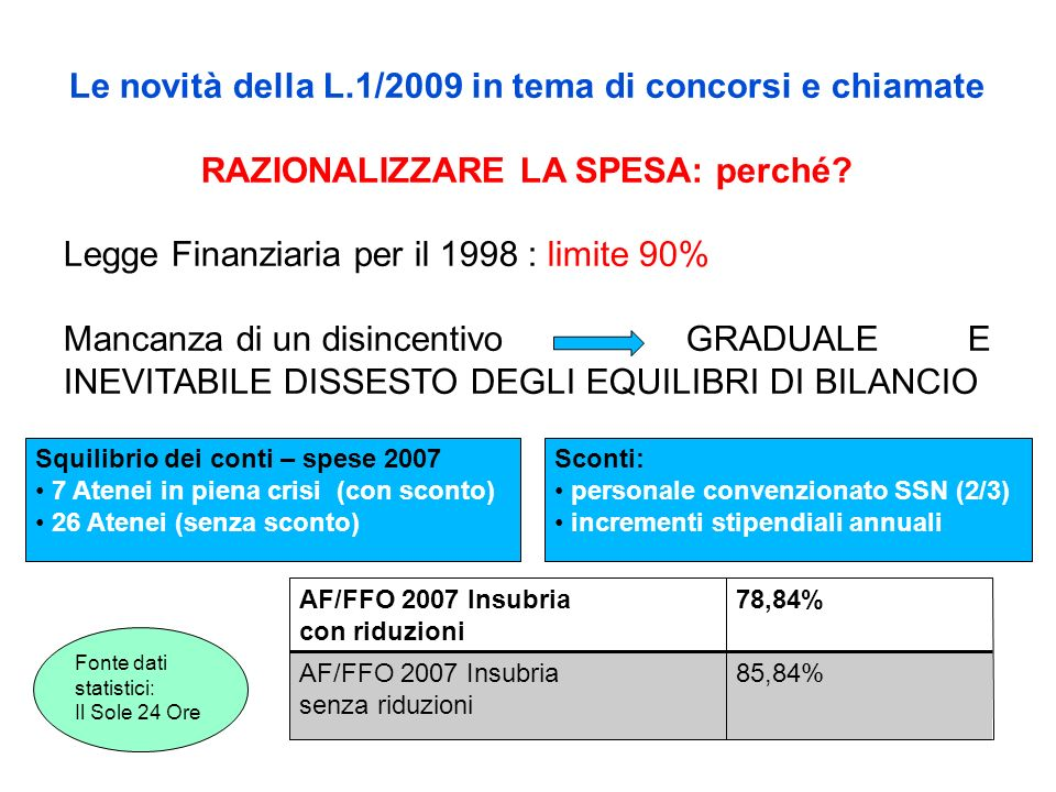 Le novità della L.1/2009 in tema di concorsi e chiamate RAZIONALIZZARE LA SPESA: perché? Legge Finanziaria per il 1998 : limite 90% Mancanza di un dis