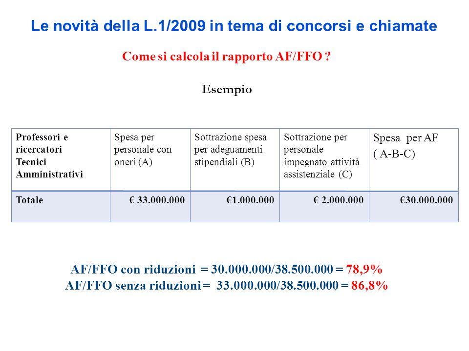 Le novità della L.1/2009 in tema di concorsi e chiamate Come si calcola il rapporto AF/FFO ? Esempio AF/FFO con riduzioni = 30.000.000/38.500.000 = 78