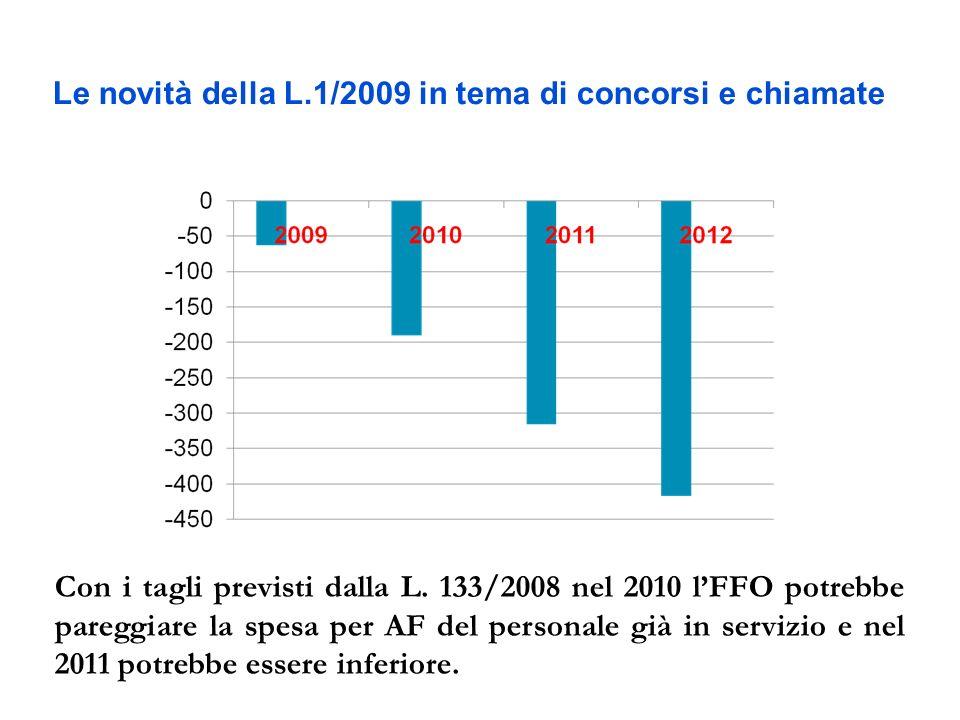 Le novità della L.1/2009 in tema di concorsi e chiamate Con i tagli previsti dalla L. 133/2008 nel 2010 lFFO potrebbe pareggiare la spesa per AF del p