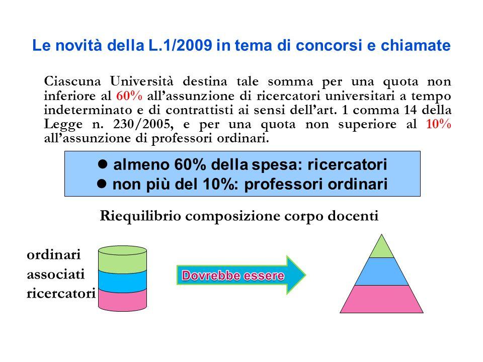 Le novità della L.1/2009 in tema di concorsi e chiamate SCHEMA CALCOLO RISPARMIO INVESTIBILE % RU % PO RESTO 100 Max 50% Min 60%Max 10% PA TA