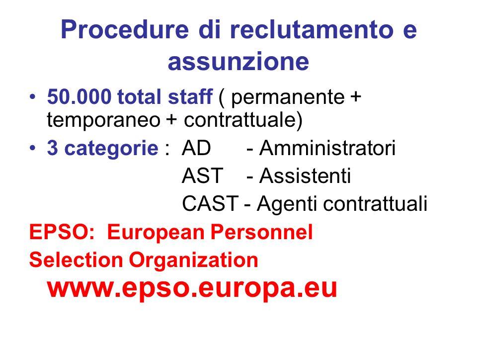 Procedure di reclutamento e assunzione 50.000 total staff ( permanente + temporaneo + contrattuale) 3 categorie : AD - Amministratori AST - Assistenti CAST - Agenti contrattuali EPSO: European Personnel Selection Organization www.epso.europa.eu