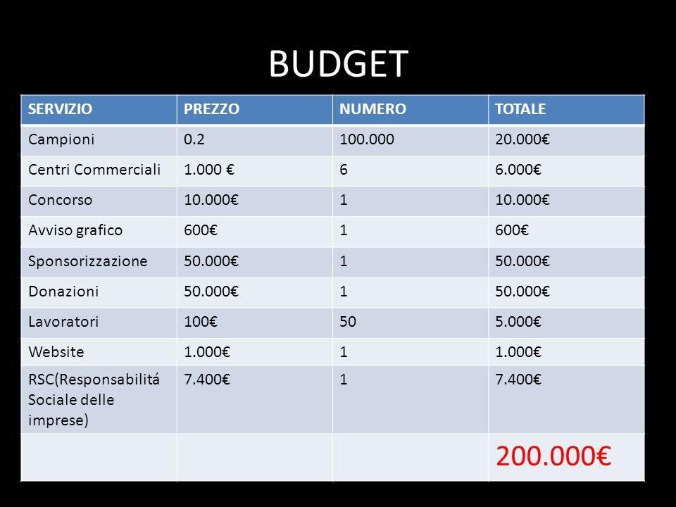 BUDGET SERVIZIOPREZZONUMEROTOTALE Campioni0.2100.00020.000 Centri Commerciali1.000 66.000 Concorso10.0001 Avviso grafico6001 Sponsorizzazione50.0001 D