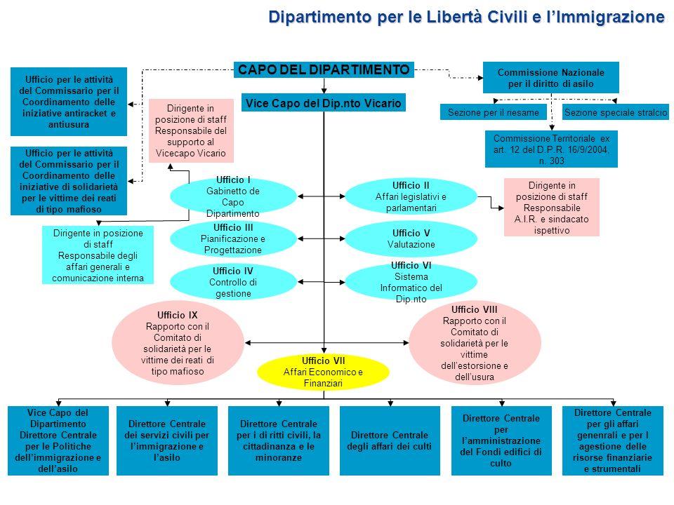Dipartimento per le Politiche del Personale dellAmministrazione Civile e per le Risorse Strumentali e Finanziarie