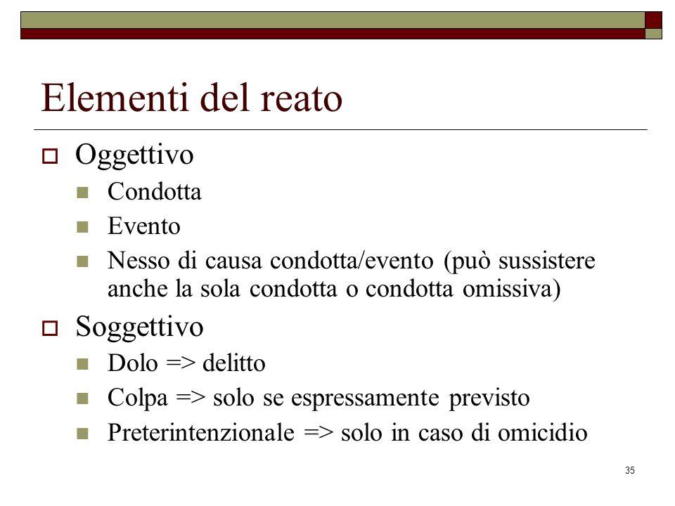35 Elementi del reato Oggettivo Condotta Evento Nesso di causa condotta/evento (può sussistere anche la sola condotta o condotta omissiva) Soggettivo