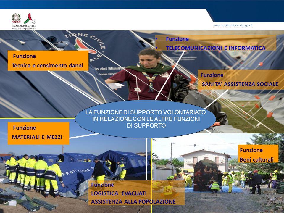 www.protezionecivile.gov.it LA FUNZIONE DI SUPPORTO VOLONTARIATO IN RELAZIONE CON LE ALTRE FUNZIONI DI SUPPORTO Funzione Tecnica e censimento danni Fu