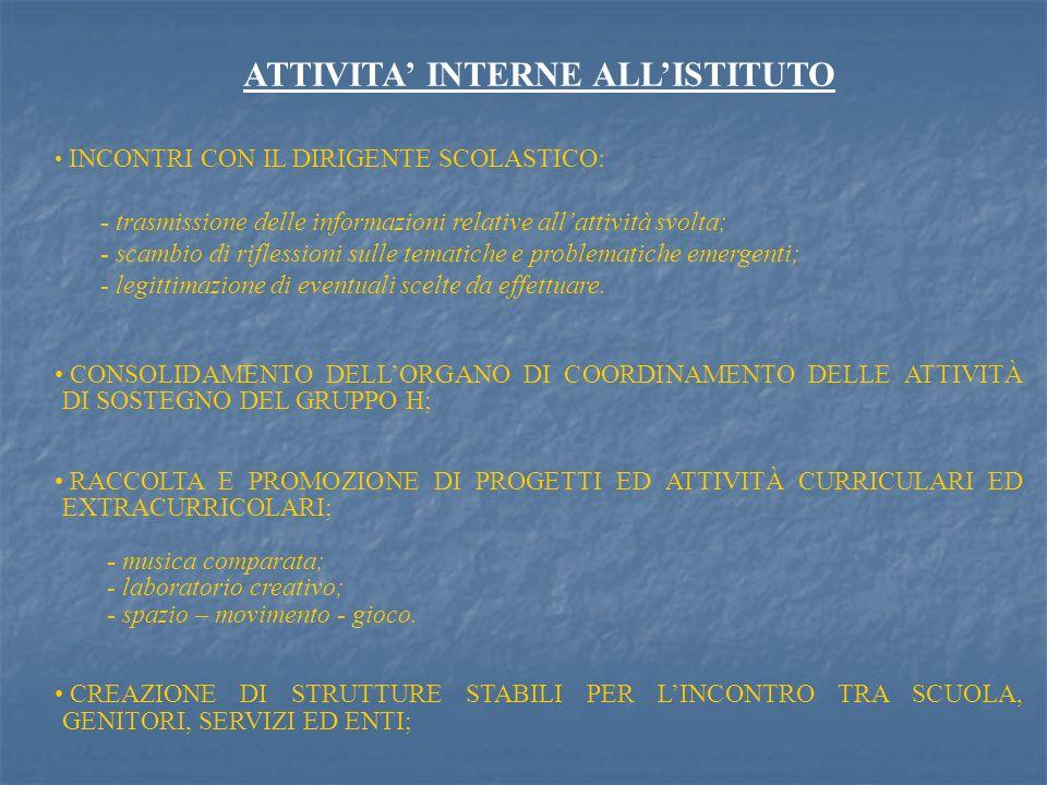 ATTIVITA INTERNE ALLISTITUTO CREAZIONE DI SPAZI DEDICATI ALLA DIDATTICA SPECIALE CON ATTREZZATURE E SUPPORTI ANCHE PER SUPERARE BARRIERE ARCHITETTONICHE ESISTENTI (AULE DI SOSTEGNO, ACQUISTO MATERIALE); CONDIVISIONE PER GLI ALUNNI DIVERSAMENTE ABILI DI TUTTE LE ATTIVITÀ CURRICOLARI ED EXTRACURRICOLARI (ASSISTENZA ALLA PERSONA IN VISITE GUIDATE E VIAGGI DI ISTRUZIONE); PROGRAMMAZIONE, MONITORAGGIO E VALUTAZIONE DEGLI INTERVENTI: - organizzazione gruppi di lavoro per la definizione, la pianificazione e la programmazione degli interventi nei diversi indirizzi dellistituto.