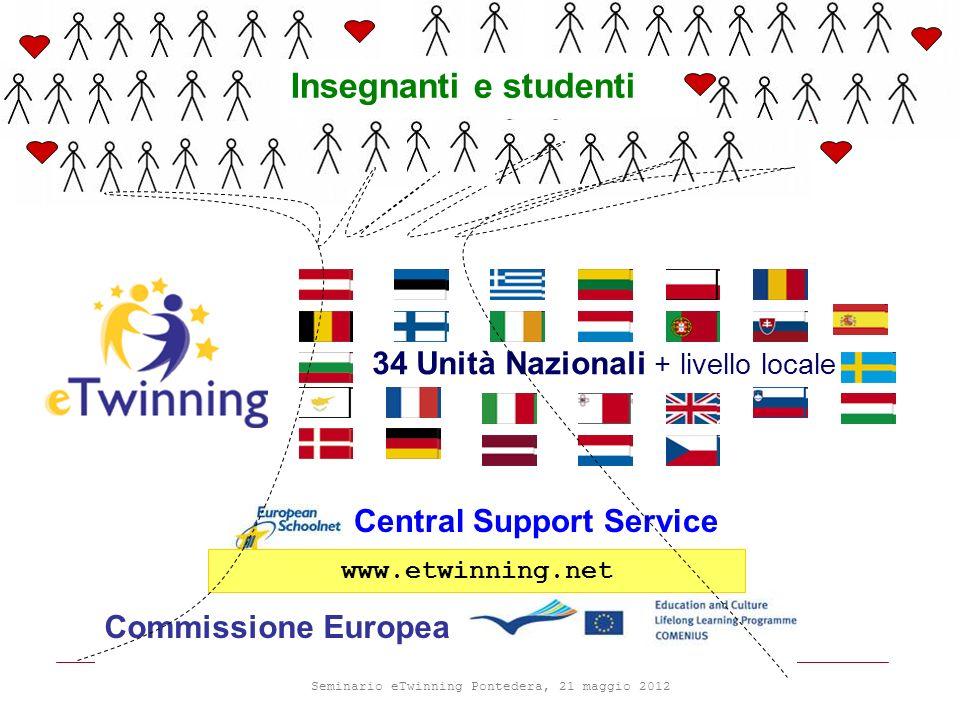 Seminario eTwinning Pontedera, 21 maggio 2012 Commissione Europea Central Support Service 34 Unità Nazionali + livello locale www.etwinning.net Insegnanti e studenti