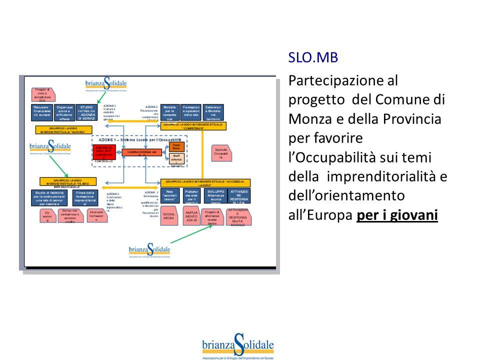 SLO.MB Partecipazione al progetto del Comune di Monza e della Provincia per favorire lOccupabilità sui temi della imprenditorialità e dellorientamento