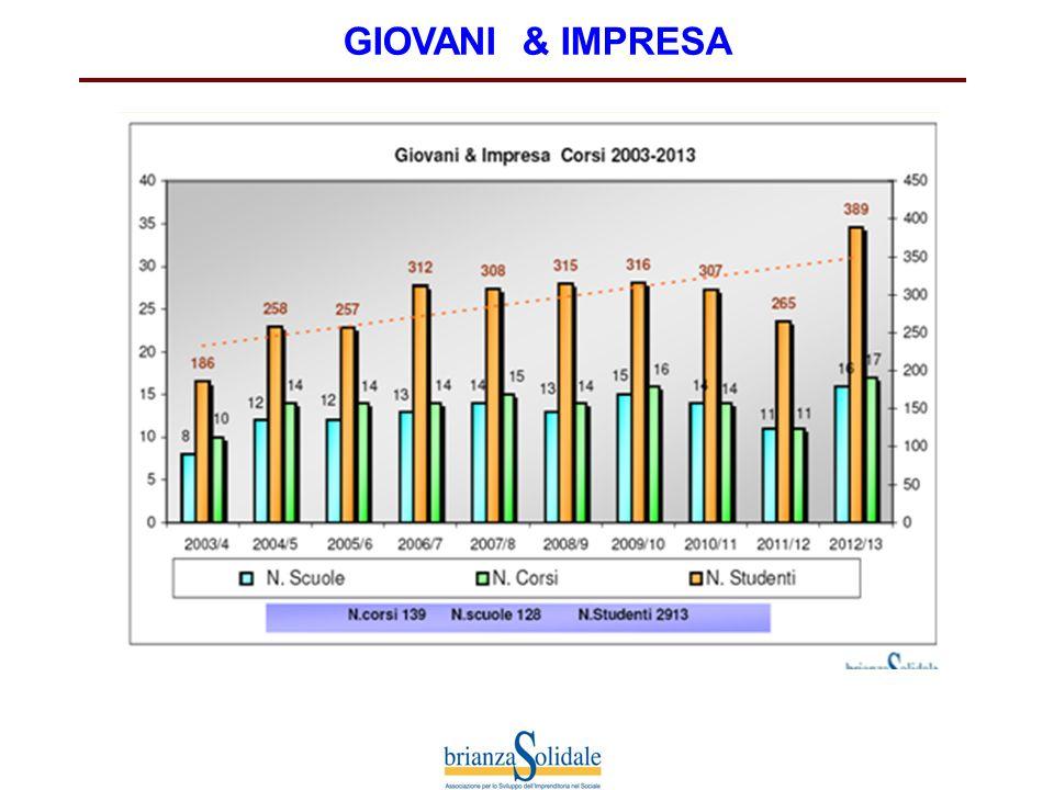 GIOVANI & IMPRESA