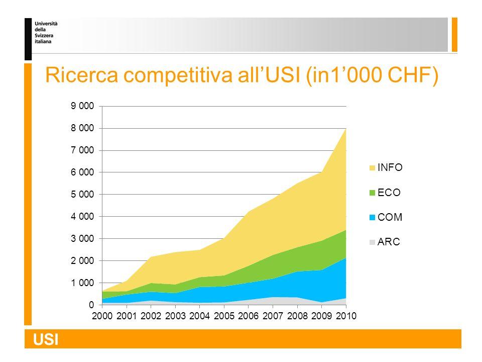 USI Ricerca competitiva allUSI (in1000 CHF)
