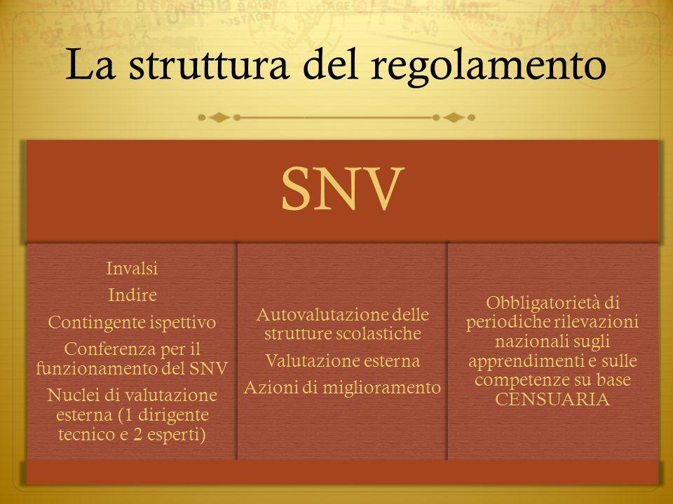 La struttura del regolamento SNV Invalsi Indire Contingente ispettivo Conferenza per il funzionamento del SNV Nuclei di valutazione esterna (1 dirigen