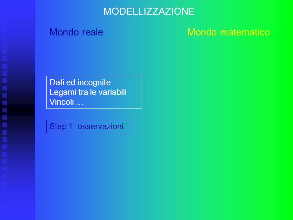 Mondo reale Mondo matematico Step 1: osservazioni MODELLIZZAZIONE Dati ed incognite Legami tra le variabili Vincoli …
