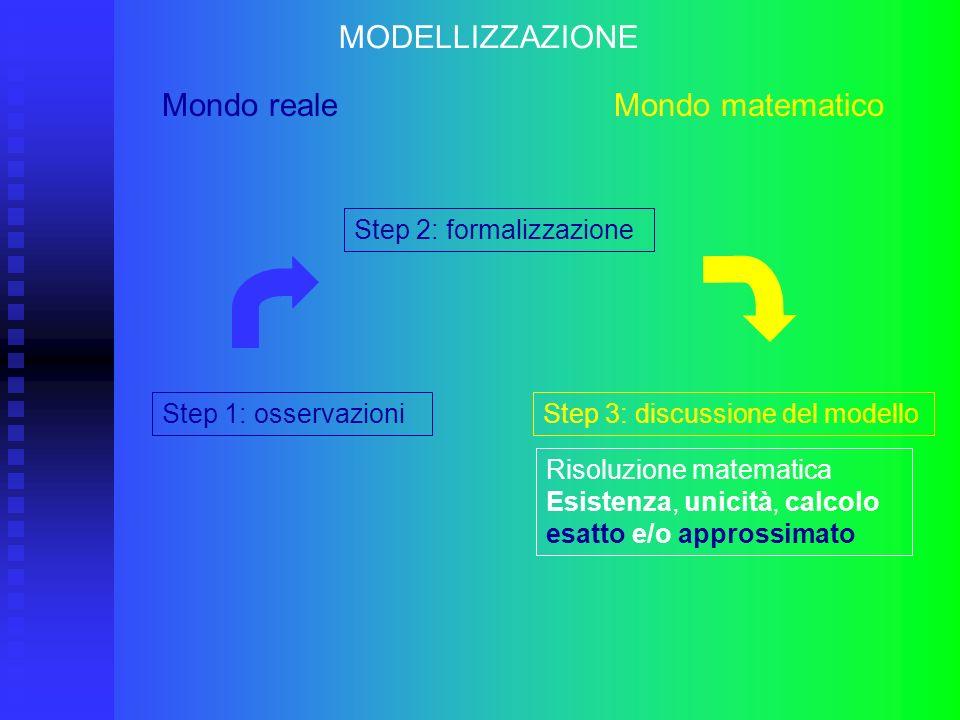 Step 3: discussione del modello MODELLIZZAZIONE Mondo reale Mondo matematico Step 1: osservazioni Step 2: formalizzazione Risoluzione matematica Esist