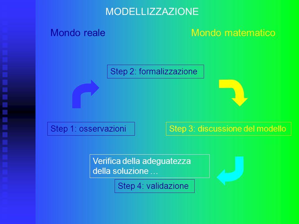 Step 1: osservazioni MODELLIZZAZIONE Mondo reale Mondo matematico Step 2: formalizzazione Step 3: discussione del modello Step 4: validazione Verifica
