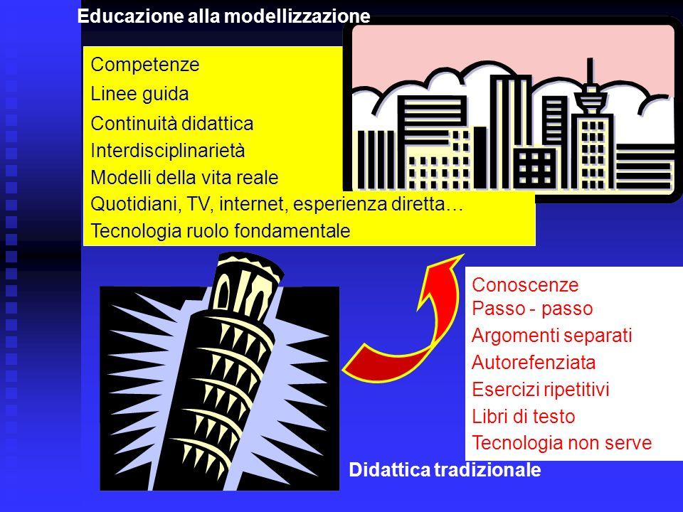 Didattica tradizionale Educazione alla modellizzazione Conoscenze Competenze Autorefenziata Interdisciplinarietà Argomenti separati Continuità didatti