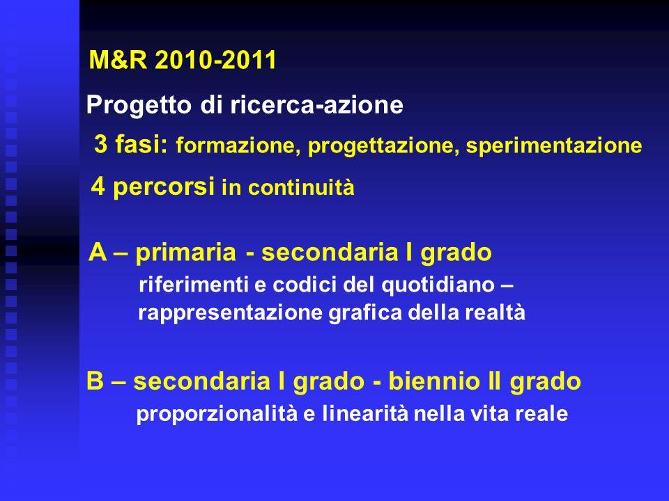 M&R 2010-2011 Progetto di ricerca-azione 3 fasi: formazione, progettazione, sperimentazione 4 percorsi in continuità A – primaria - secondaria I grado