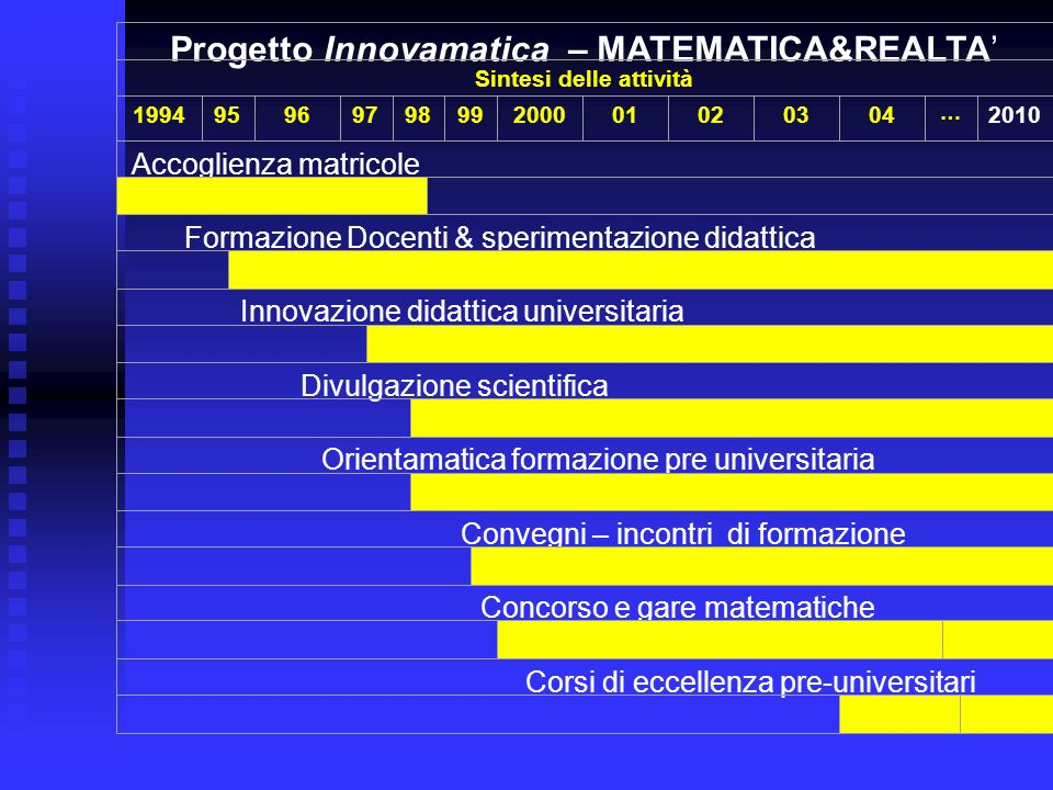 Progetto Innovamatica – MATEMATICA&REALTA Sintesi delle attività 1994 95 96979899200001020304 … 2010 Accoglienza matricole Formazione Docenti & sperim