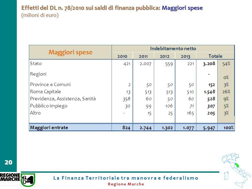 La Finanza Territoriale tra manovra e federalismo Regione Marche 20 Effetti del DL n. 78/2010 sui saldi di finanza pubblica: Maggiori spese (milioni d