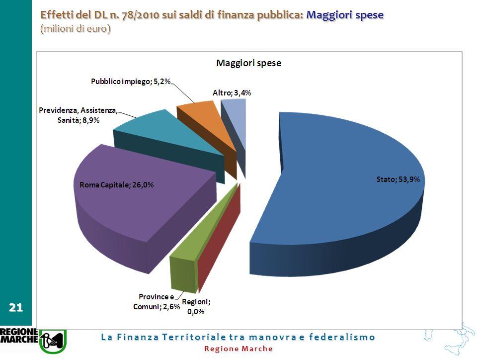 La Finanza Territoriale tra manovra e federalismo Regione Marche 21 Effetti del DL n. 78/2010 sui saldi di finanza pubblica: Maggiori spese (milioni d