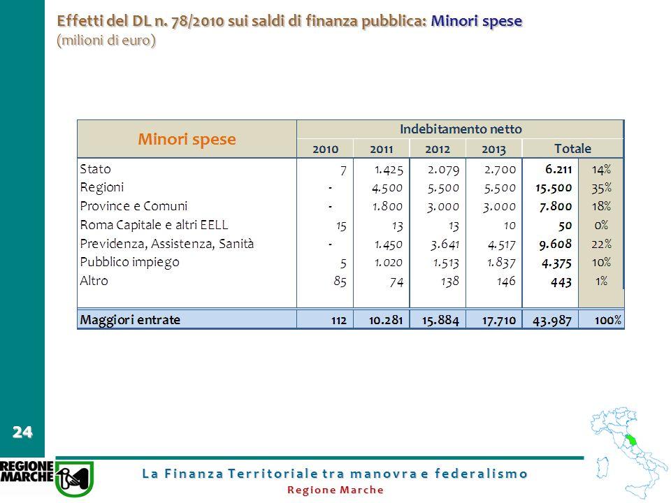 La Finanza Territoriale tra manovra e federalismo Regione Marche 24 Effetti del DL n. 78/2010 sui saldi di finanza pubblica: Minori spese (milioni di