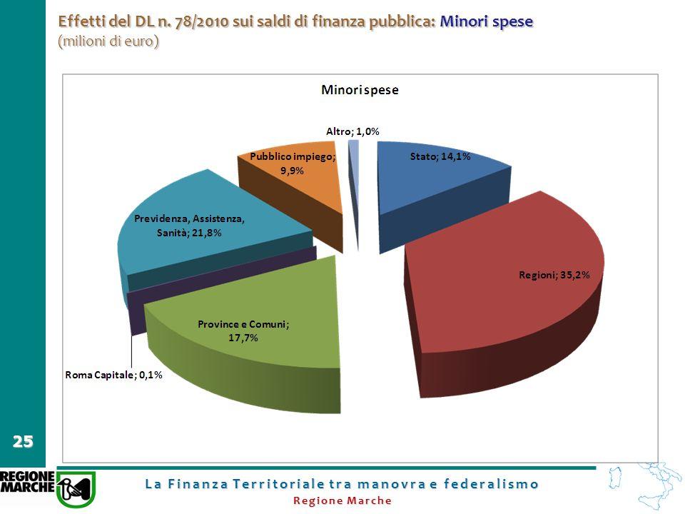 La Finanza Territoriale tra manovra e federalismo Regione Marche 25 Effetti del DL n. 78/2010 sui saldi di finanza pubblica: Minori spese (milioni di