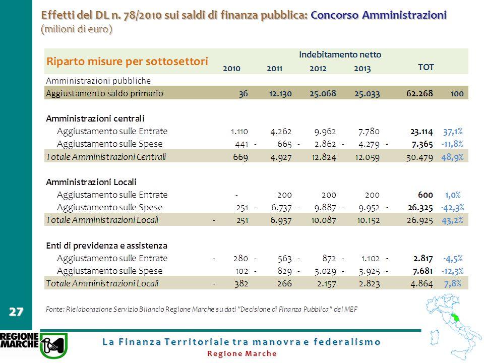 La Finanza Territoriale tra manovra e federalismo Regione Marche 27 Effetti del DL n. 78/2010 sui saldi di finanza pubblica: Concorso Amministrazioni