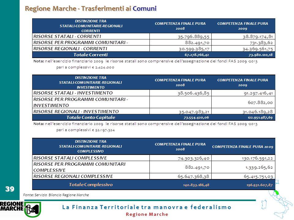 La Finanza Territoriale tra manovra e federalismo Regione Marche 39 Regione Marche - Trasferimenti ai Comuni Fonte: Servizio Bilancio Regione Marche
