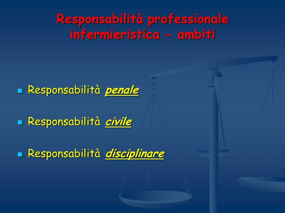 Responsabilità professionale infermieristica - ambiti Responsabilità penale Responsabilità penale Responsabilità civile Responsabilità civile Responsa