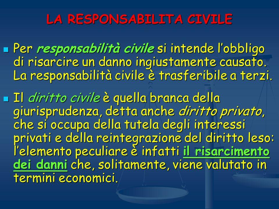 LA RESPONSABILITA CIVILE Per responsabilità civile si intende lobbligo di risarcire un danno ingiustamente causato. La responsabilità civile è trasfer