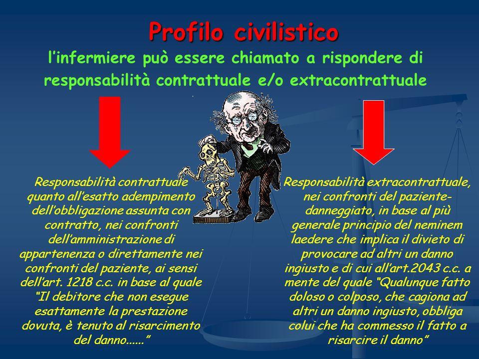 Profilo civilistico linfermiere può essere chiamato a rispondere di responsabilità contrattuale e/o extracontrattuale Responsabilità contrattuale quan