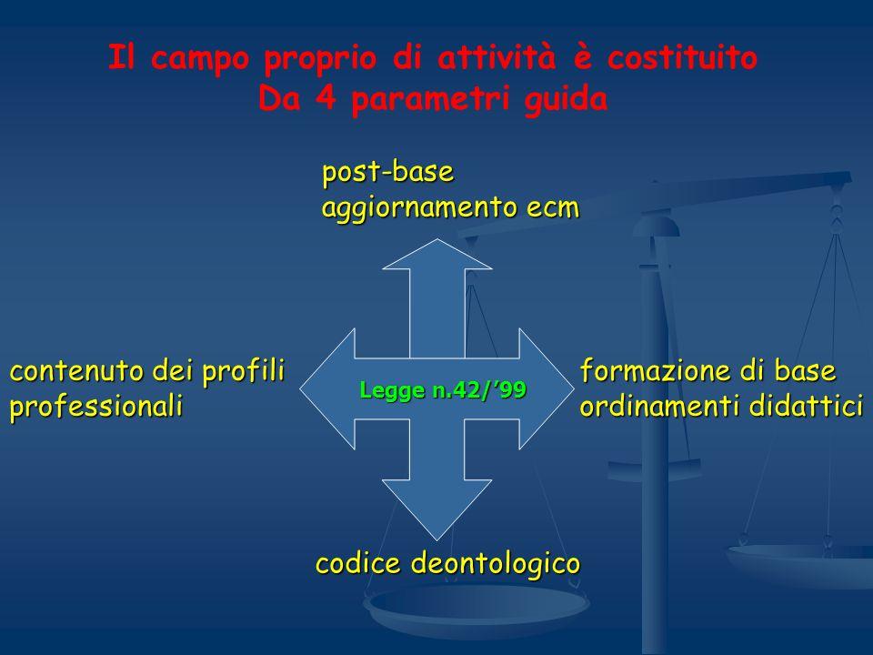 Il campo proprio di attività è costituito Da 4 parametri guida Legge n.42/99 Legge n.42/99 post-base aggiornamento ecm contenuto dei profili professio