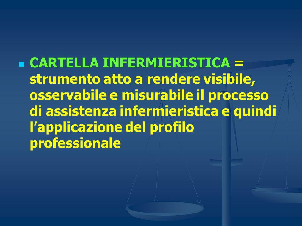 CARTELLA INFERMIERISTICA = strumento atto a rendere visibile, osservabile e misurabile il processo di assistenza infermieristica e quindi lapplicazion