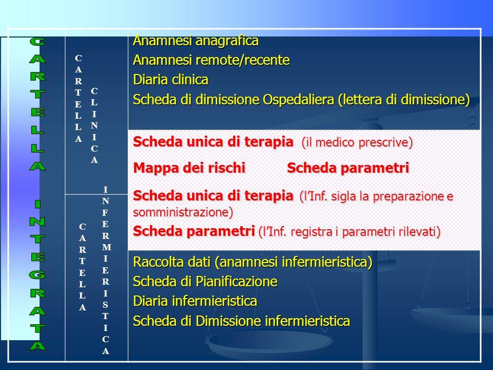 Anamnesi anagrafica Anamnesi remote/recente Diaria clinica Scheda di dimissione Ospedaliera (lettera di dimissione) Scheda unica di terapia (il medico