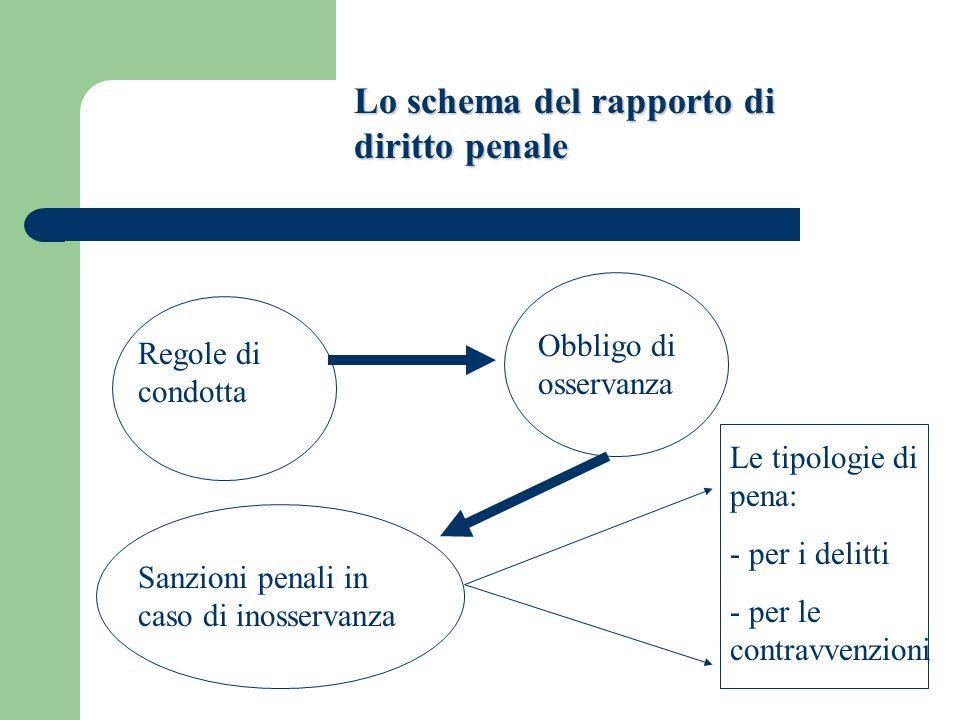 Lo schema del rapporto di diritto penale Regole di condotta Obbligo di osservanza Sanzioni penali in caso di inosservanza Le tipologie di pena: - per