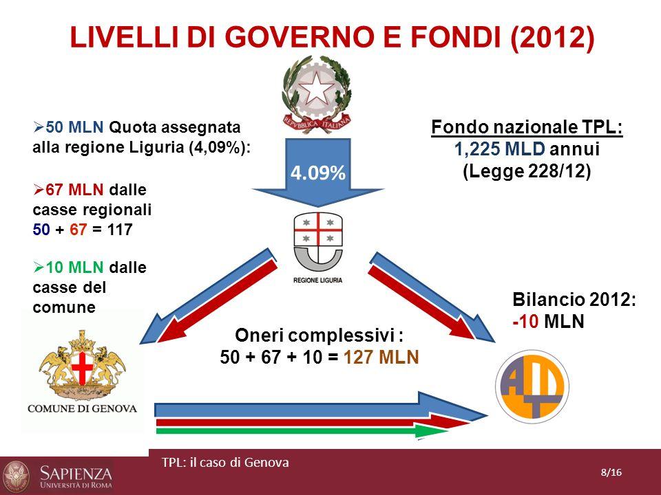 LIVELLI DI GOVERNO E FONDI (2012) Fondo nazionale TPL: 1,225 MLD annui (Legge 228/12) 50 MLN Quota assegnata alla regione Liguria (4,09%): 4.09% Oneri