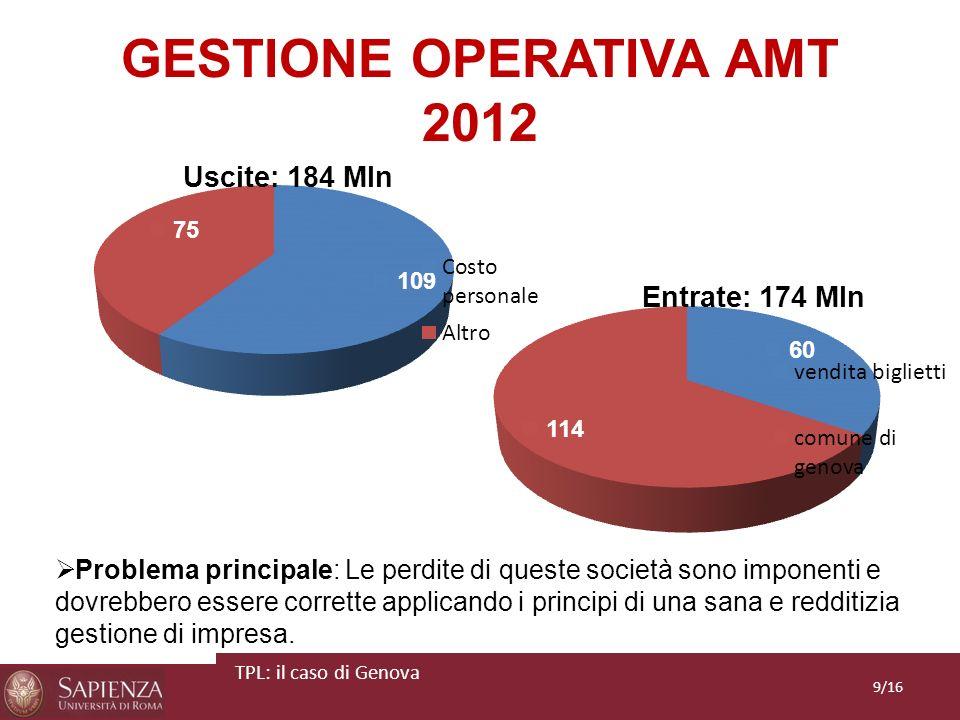GESTIONE OPERATIVA AMT 2012 Problema principale: Le perdite di queste società sono imponenti e dovrebbero essere corrette applicando i principi di una