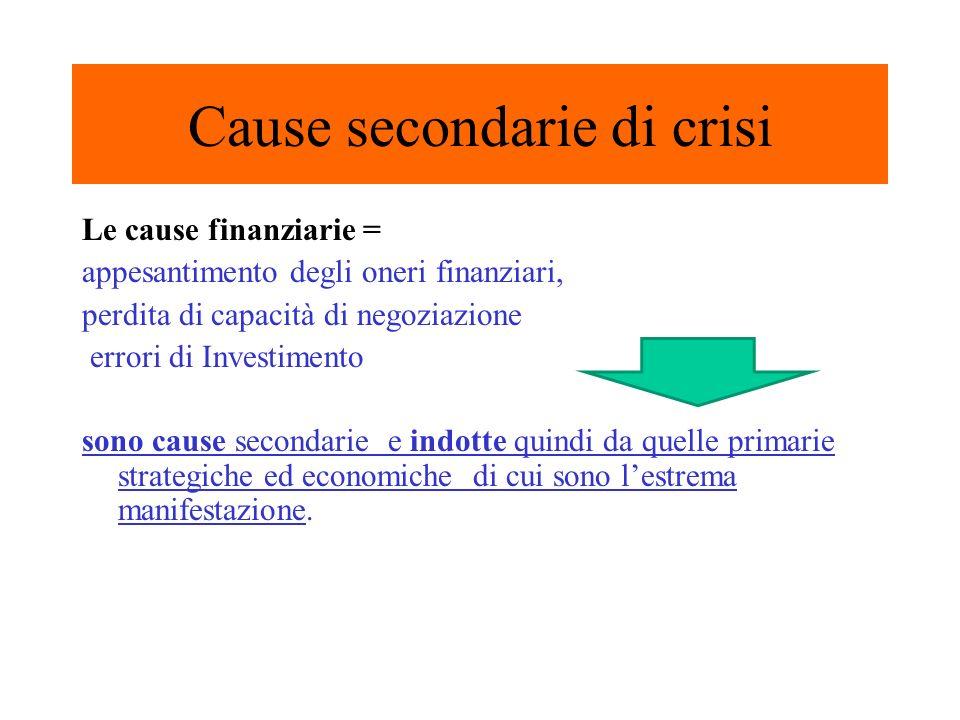 Cause secondarie di crisi Le cause finanziarie = appesantimento degli oneri finanziari, perdita di capacità di negoziazione errori di Investimento sono cause secondarie e indotte quindi da quelle primarie strategiche ed economiche di cui sono lestrema manifestazione.