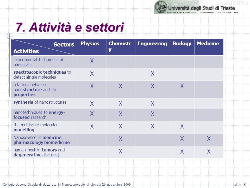 slide 15 Collegio docenti Scuola di dottorato in Nanotecnologie di giovedì 26 novembre 2009 7. Attività e settori Sectors Activities PhysicsChemistr y