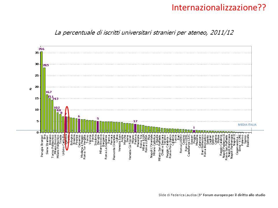 Slide di Federica Laudisa (3° Forum europeo per il diritto allo studio Internazionalizzazione?? La percentuale di iscritti universitari stranieri per