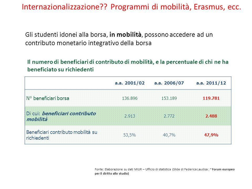 Internazionalizzazione?? Programmi di mobilità, Erasmus, ecc. Fonte: Elaborazione su dati MIUR – Ufficio di statistica (Slide di Federica Laudisa ; °