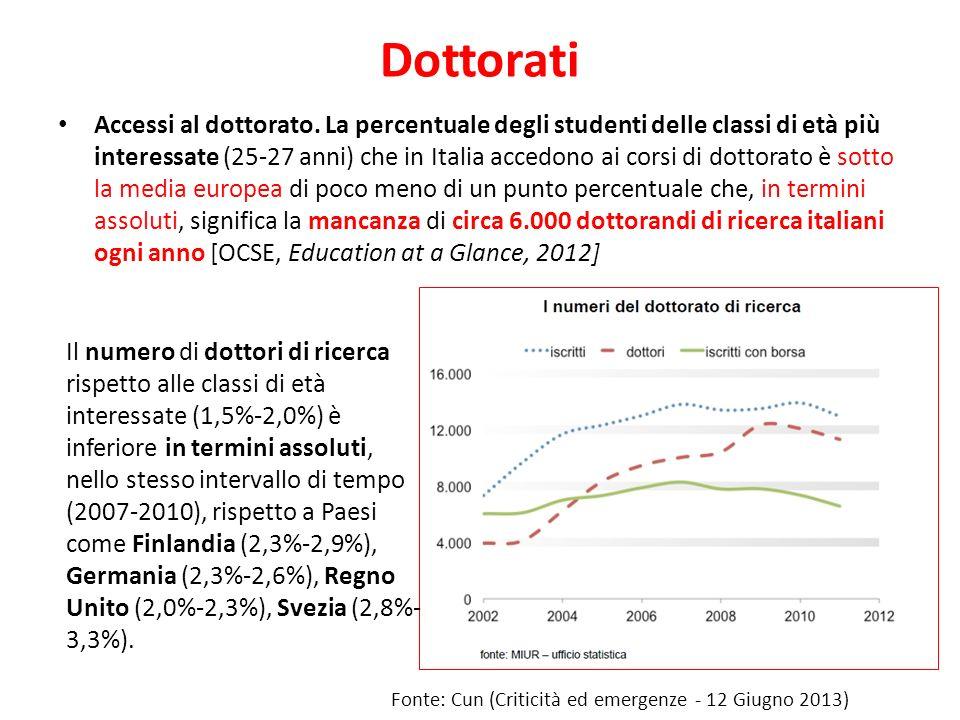 Dottorati Accessi al dottorato. La percentuale degli studenti delle classi di età più interessate (25-27 anni) che in Italia accedono ai corsi di dott