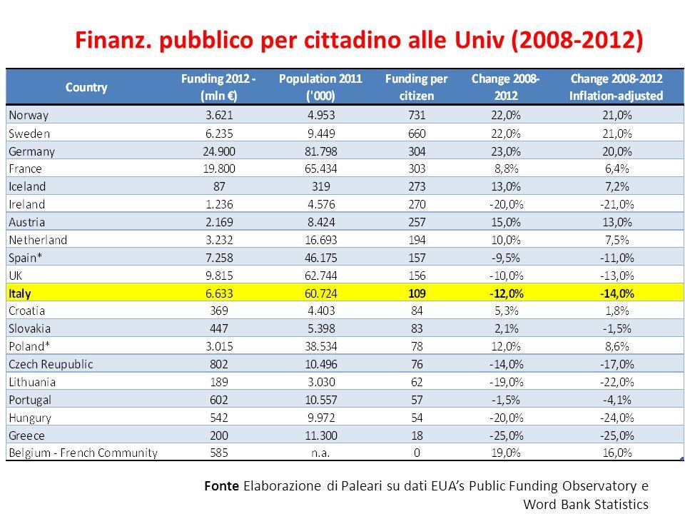 Finanz. pubblico per cittadino alle Univ (2008-2012) Fonte Elaborazione di Paleari su dati EUAs Public Funding Observatory e Word Bank Statistics