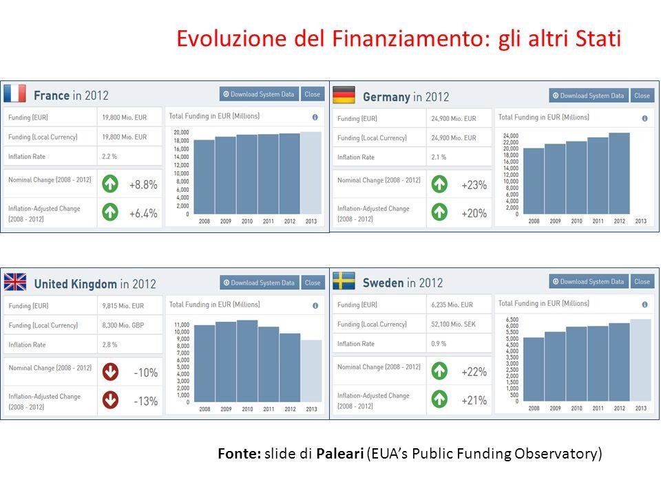 Evoluzione del Finanziamento: gli altri Stati Fonte: slide di Paleari (EUAs Public Funding Observatory)
